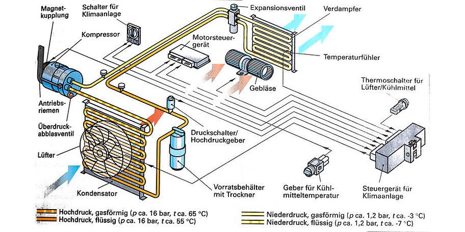 Das System einer Klimaanlage